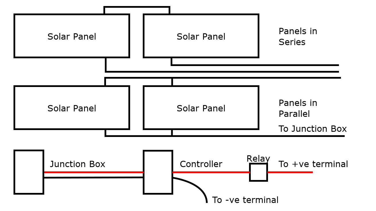 Wiring Diagram of our Solar Installation